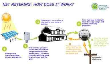 Solar Installers 91916